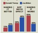 ?? SOURCE ABC News/Ipsos poll, Sept. 2-3 AMY BARNETTE, DAVID ANESTA/USA TODAY ??