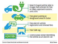 New Electric Car Incentives Energy And Roads Authorities In Dubai Introduced On Sunday Financial To Encourage The Public