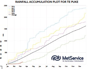 ??  ?? Figure 2. Te Puke annual rainfall accumulation (mm) for the last five years (2016 to 2020). The annual average rainfall accumulation is shown in black.