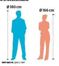 Deutsche frau durchschnittsgröße Körpermaße nach