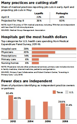 ?? Staff Graphic SOURCE: The Physicians Foundation and Merritt Hawkins ??