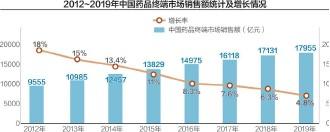 ??  ?? 2012~2019年中国药品终端市场销售额呈不断增长趋势,2019年达到17955亿元 数据来源:米内网、前瞻产业研究院 刘红梅制图