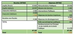 ??  ?? Tableau 1. Structure du budget de l'Etat 2020 initial et ajusté Source : Projet de loi de finances 2020