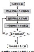 ??  ?? 图5代理模型与元启发式算法交互示意图 Fig. 5 Diagram of interaction between surrogate modle and metaheuristic algorithm