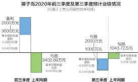??  ?? 今年三季度,獐子岛预计公司亏损2000万~1000万元 刘国梅制图
