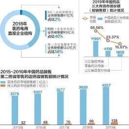 ??  ?? 近年来,中国网上药店市场销售额不断增长,2019年突破了130亿元数据来源:商务部、米内网、前瞻产业研究院 刘红梅制图