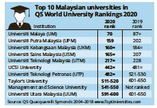 Pressreader The Star Malaysia 2019 06 19 Um Rises 17 Spots In World Rankings