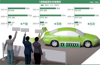 ??  ?? 1月,新能源乘用车零售销量同比增长281.4% 数据来源:乘联会 人民视觉图 杨靖制图