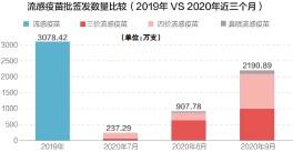 ??  ?? 流感疫苗第一批批签发的时间最快在8月份左右,通常在9月份后进入放量阶段数据来源:渤海证券 刘国梅制图