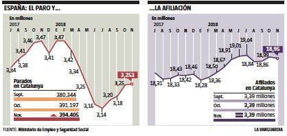 Resultat d'imatges de La creación de empleo pierde fuelle La Vanguardia