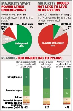 effects of living near pylons