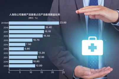 ??  ?? 从2007年至2018年,重大疾病保险已为消费者提供超3000款产品,累计承保近2亿人次 数据来源:中国产业信息网 摄图网图 刘红梅制图