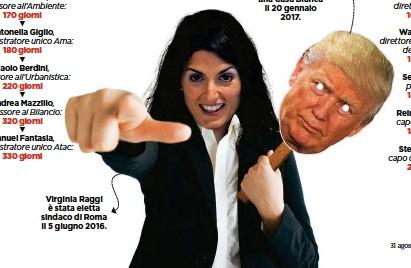 ??  ?? Virginia Raggi è stata eletta sindaco di Roma il 5 giugno 2016. Donald Trump si è insediato alla Casa Bianca il 20 gennaio 2017.