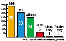 ?? SOURCE: Leger poll for Edmonton Journal/Calgary Herald. ?? Results for decided voters. Online sample of 1,180 voters between April 26 and 28. Margin of error +/- 2.8% 19 times out of 20.