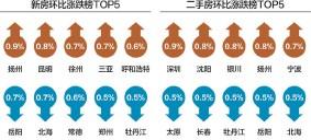 ??  ?? 10月扬州新房价格领涨,环比为0.9%;深圳二手房价格领涨,环比为0.9% 数据来源:国家统计局 杨靖制图