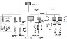 ??  ?? 图2 系统网络配置示意