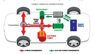 How Does Hybrid Car Work