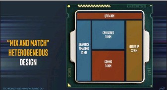 ??  ?? Future CPUs from Intel could fuse together multiple process technologies