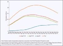 ??  ?? Figure 4 Projection of Srilanka' Population, 1960-2100, ADB Report Dec 2019