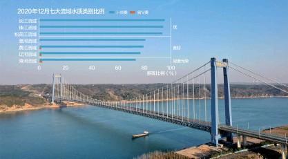 ??  ?? 类水质,干流首次全面达到Ⅱ类水质。图为湖北宜都长江大桥近日通车长江流域首次全面消除劣V 数据来源:生态环境部 新华社图 杨靖制图