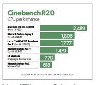 ??  ?? In terms of CPU horsepower, Qualcomm's processor comes up short.