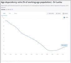 ??  ?? Figure 3 data.worldbank.org/indicator/SP.POP.DPND?end=2019&locatio ns=LK&start=1960&view=chart