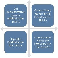 what is crown colony government