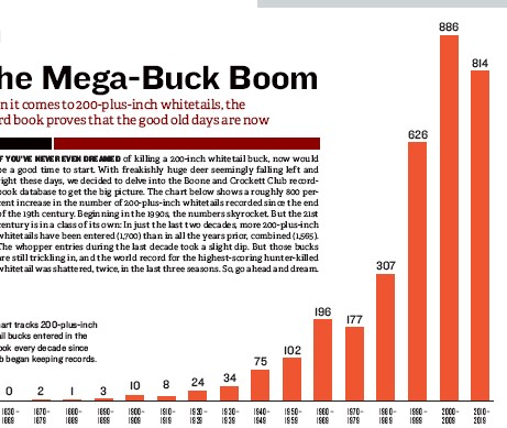??  ?? This chart tracks 200-plus-inch whitetail bucks entered in the B&C book every decade since the club began keeping records.