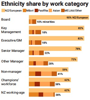??  ?? Chart: Felippe Rodrigues · Data included for 29 companies Source: Champions for Change Diversity & Inclusion Impact report 2020
