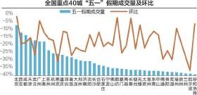 """??  ?? """"五一""""假期,贝壳50城二手房日均成交量较去年同期下降约5% 数据来源:贝壳研究院 刘红梅制图"""