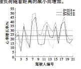??  ?? 图12 不同距离时驾驶人心率增长率