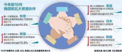 ??  ?? 数据来源:海关总署 刘红梅制图