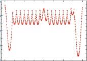 ??  ?? 13图 沿船长方向分布的弯矩Distribution of bending moment along with the length direction of ship
