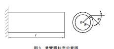 ??  ?? Fig.3 3图 悬臂圆柱壳示意图Schematic of antilever cylindrical shell