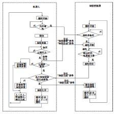 ??  ?? 图8 机器人与焊接控制器通电流程