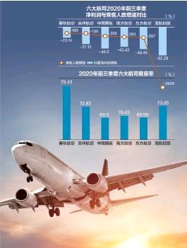 ??  ?? 海航亏损幅度最大,但客座率在6大航司中排名第二,达到73.05%杨靖制图