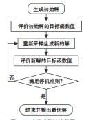 ??  ?? 图1 元启发式算法流程图Fig. 1 Flowchart of meta-heuristic algorithm