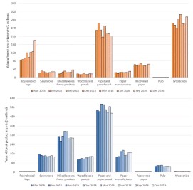 ??  ?? ■ ■ Figure 1 Quarterly value of wood product exports by product, March 2015 to December 2016 Note: Softwood woodchip export data from March 2016 is confidential and is not presented in this figure. Figure 2 Quarterly value of wood product imports by...