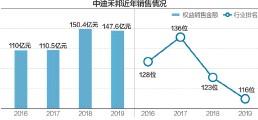 ??  ?? 今年上半年的克而瑞TOP200销售榜上,已看不到中迪禾邦 数据来源:克而瑞 杨靖制图