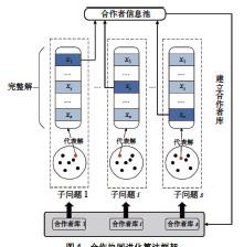 ??  ?? 图4 合作协同进化算法框架 Fig. 4 Framework of cooperative co-evolutionary algorithm