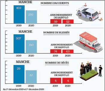 ??  ?? En 2020, quatre personnes ont perdu la vie dans l'arrondissement de Saint-lô, autant qu'en 2019. En revanche, le nombre d'accidents et de blessés baisse sur un an.