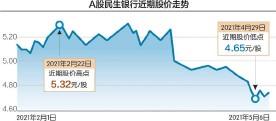 ??  ?? 数据来源:东方财富网 刘红梅制图