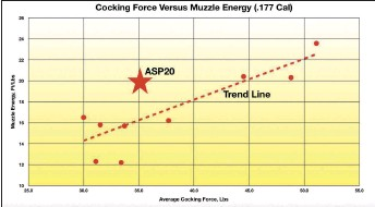 ??  ?? Cocking Force. This chart shows different cocking efforts and muzzle energies for a number of air rifles. You can see how the ASP20 (the star) is superior to the others tested. Data supplied by SIG SAUER.