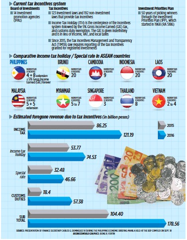 How Do Philippine Tax Incentives Stack Up Against Those Of Rivals