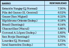??  ?? Ranking índice de Precios Zoominmobiliario (ipz.cl)