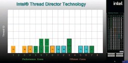 ?? ?? Intel Thread Director can dynamically reallocate threads between the available performance and efficiency cores. Here, you see some highpriority (dark green) tasks running on the efficient cores, and some medium-priority tasks running on the performance cores. It's up to Thread Director to reassign these.