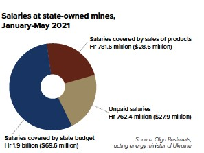 ??  ?? In recent years, state-owned mines have become less and less profitable. Employee salaries were once covered by the mine's income but now they depend heavily on government subsidies and miners often go without pay.