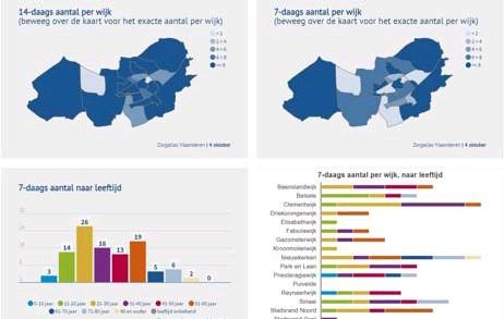 ?? FOTO TNS ?? Grafieken en kaartjes geven de huidige situatie op het grondgebied van Sint-Niklaas weer.