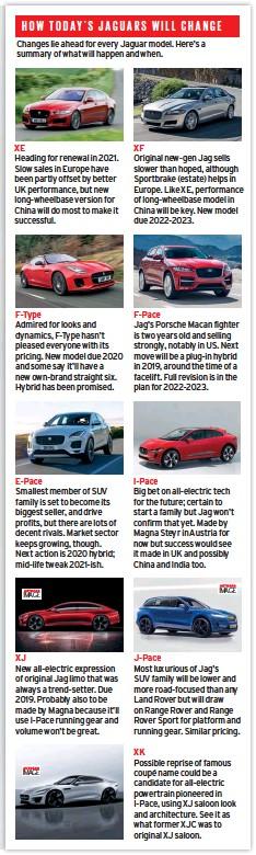 PressReader - Autocar: 2018-03-14 - HOW TODAY'S JAGUARS WILL CHANGE