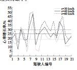 ??  ?? 图15 D=19.2 m时不同车速下被试人员心率增长率趋势